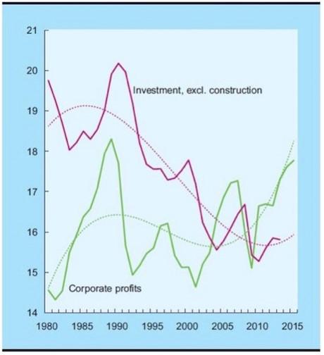 Gewinne-Investitionen