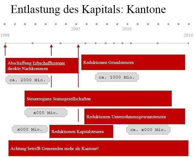 USR3-Entlastung-Kapital-Kantone