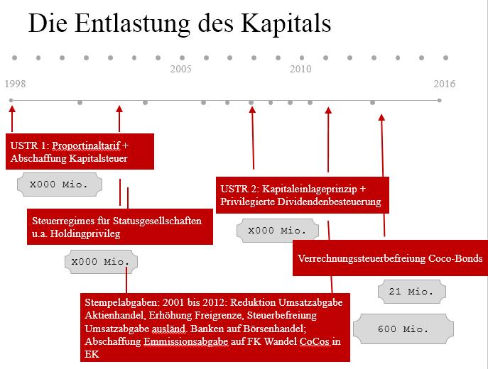 USR3-Entlastung-Kapital