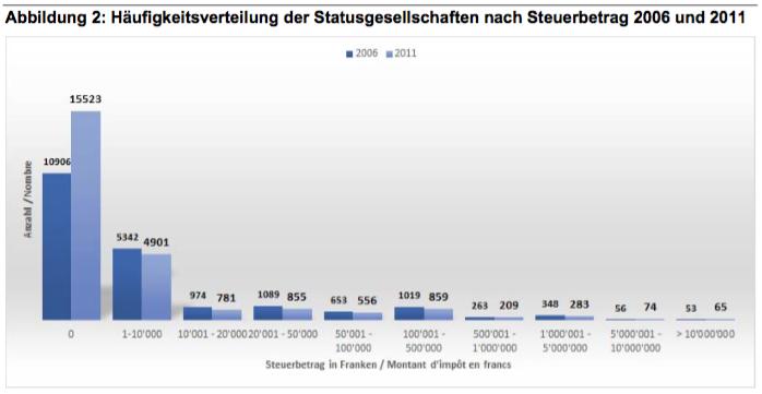 Steuerbeitrag Statusgesellschaften 2006 und 2011 (Bund)