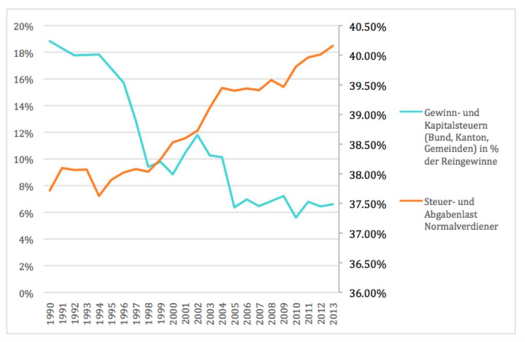 entwicklung-steuern-kapital-vs-arbeit