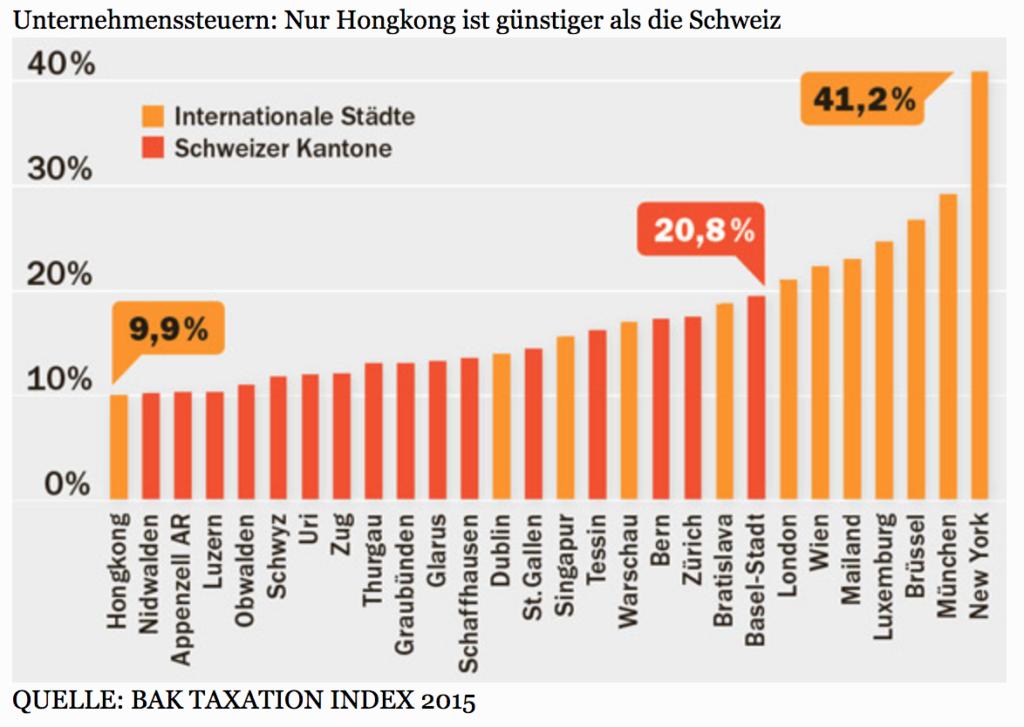 unternehmenssteuern-internationaler-vergleich
